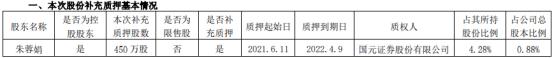 国发股份控股股东朱蓉娟质押450万股 用于补充质押