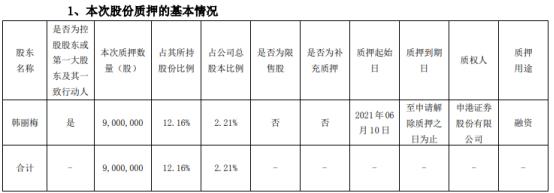 道恩股份控股股东韩丽梅质押900万股 用于融资
