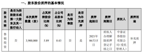 万润股份股东鲁银投资质押390万股 用于补充质押