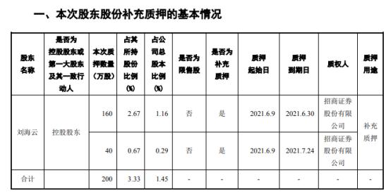 建艺集团控股股东刘海云质押200万股 用于补充质押