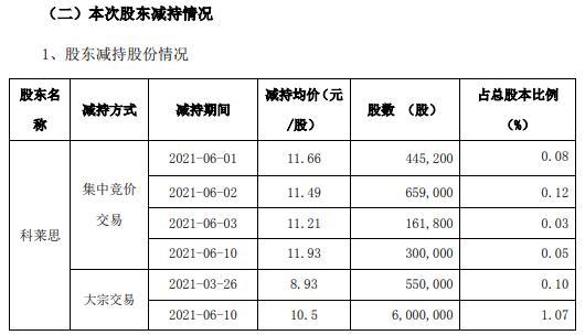 斯莱克控股股东科莱思合计减持951.6万股 套现约9991.8万