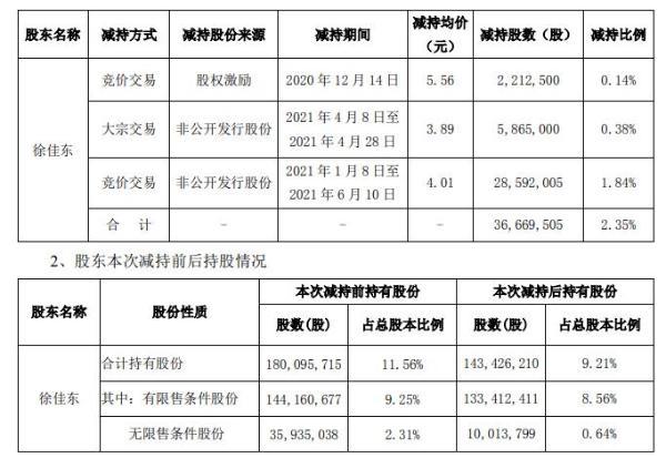 *ST跨境股东徐佳东被动减持3666.95万股 本次减持股份占公司总股本2.35%
