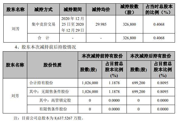 怡达股份实际控制人的一致行动人刘芳减持32.68万股 套现979.91万