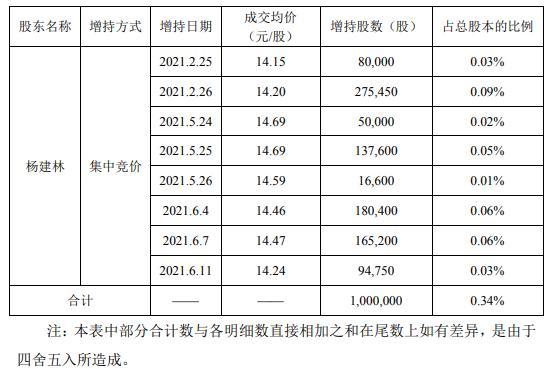 南兴股份财务总监杨建林增持100万股 耗资约1420万