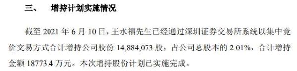 杭锅股份实际控制人王水福增持1488.41万股 耗资1.88亿