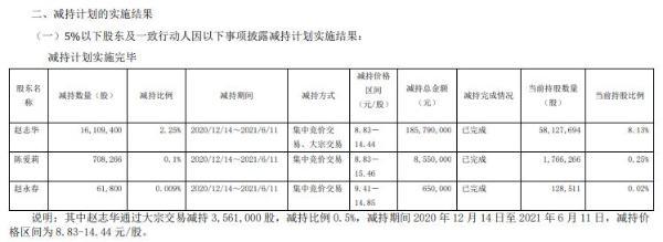 泉阳泉3名股东合计减持1687.95万股 套现合计1.95亿