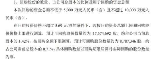 合兴包装将花不超1亿元回购公司股份 用于股权激励
