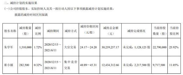 阿科力实际控制人及其一致行动人合计减持179.25万股 套现合计4269.36万