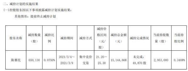 杭叉集团高管陈赛民减持65.01万股 套现1514.47万