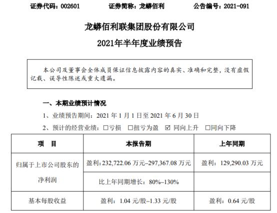 龙蟒佰利2021年上半年预计净利23.27亿-29.74亿增长80%-130% 销售价格同比增加