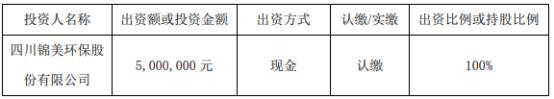 锦美环保拟投资500万元设立全资子公司四川凯源环保科技有限公司