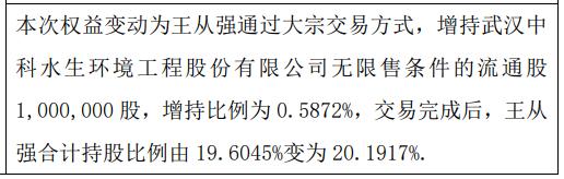 中科水生股东王从强增持100万股 权益变动后持股比例为20.19%