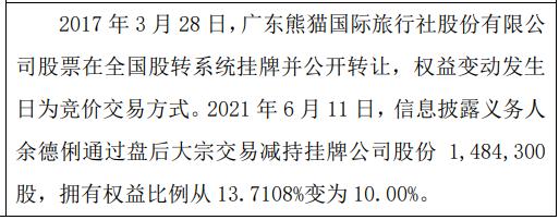 熊猫国旅股东余德俐减持148.43万股 权益变动后持股比例为10%
