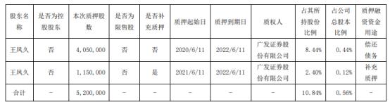 禾丰股份股东王凤久质押520万股 用于偿还债务、补充质押