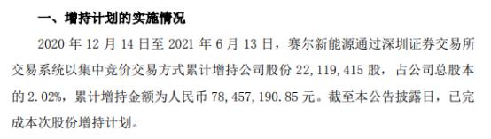 锦富技术股东赛尔新能源增持2211.94万股 耗资7845.72万