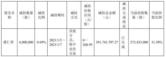 韦尔股份股东虞仁荣减持600万股 套现3.92亿