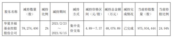 华夏幸福股东华夏控股减持7827.44万股 套现4.81亿