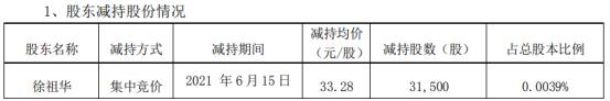 顺络电子股东徐祖华减持3.15万股 套现104.83万