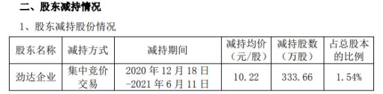 安利股份股东劲达企业减持333.66万股 套现3410.01万