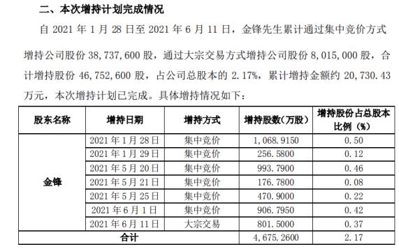 恺英网络董事长金锋增持4675.26万股 耗资约2.07亿