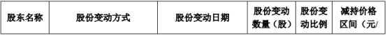 英飞特股东尚志投资减持445.7万股 套现约8610.92万