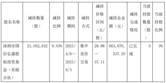 甬金股份股东国信弘盛减持2105.26万股 套现6.64亿