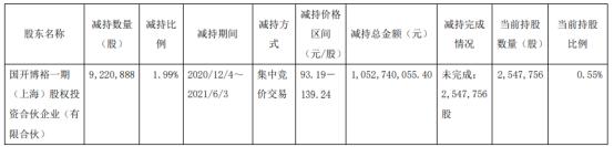 金域医学股东国开博裕减持922.09万股 套现10.53亿