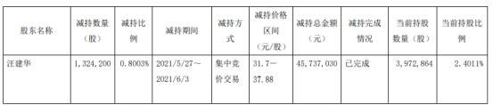 麦迪科技股东汪建华减持132.42万股 套现4573.7万