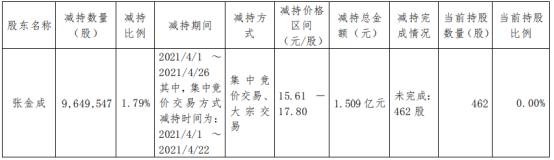 宏盛科技股东张金成减持964.95万股 套现1.51亿