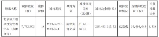 王府井股东信升创卓减持776.25万股 套现2.48亿