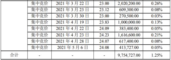 胜宏科技股东华泰瑞联减持975.47万股 套现约2.24亿