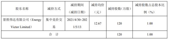 英派斯股东景胜伟达减持120万股 套现1520.4万