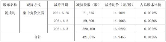 开山股份股东汤成均减持42.19万股 套现630.51万
