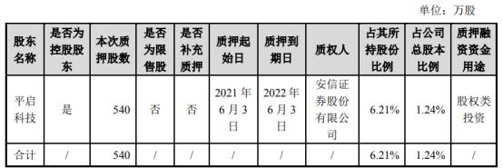 禾望电气控股股东平启科技质押540万股 用于股权类投资