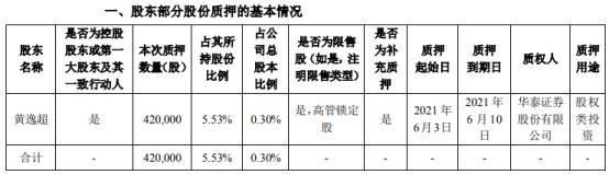 精研科技控股股东黄逸超质押42万股 用于股权类投资