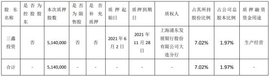 百傲化学股东三鑫投资质押514万股 用于生产经营