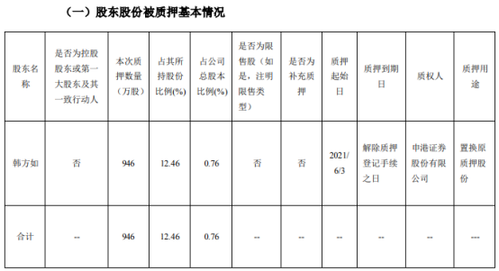 东方铁塔股东韩方如质押946万股 用于置换原质押股份