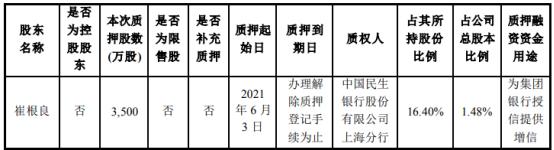 亨通光电股东崔根良质押3500万股 用于为集团银行授信提供增信
