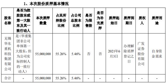 华东重机股东华重集团质押5500万股 用于自身资金需求