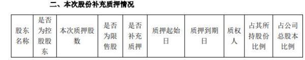 徕木股份股东朱新爱质押130万股 占总股本比例的0.49%