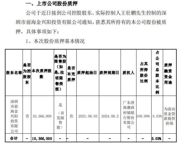 ST松炀股东质押1036.6万股 用于为流动资金贷款提供担保
