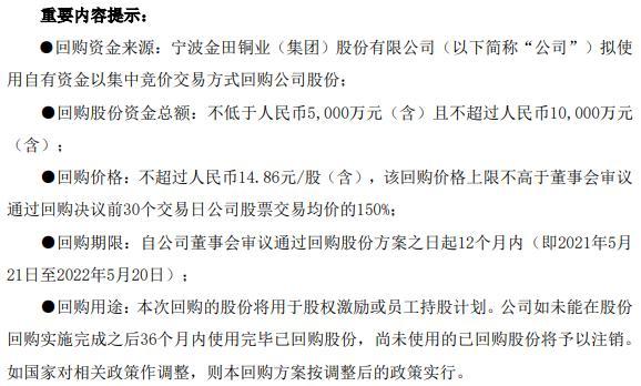 金田铜业将花不超1亿元回购公司股份 用于股权激励