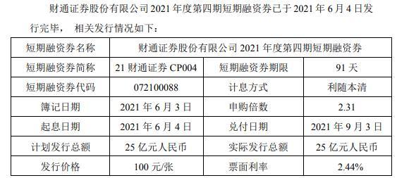 财通证券发行25亿短期融资券 票面利率2.44%