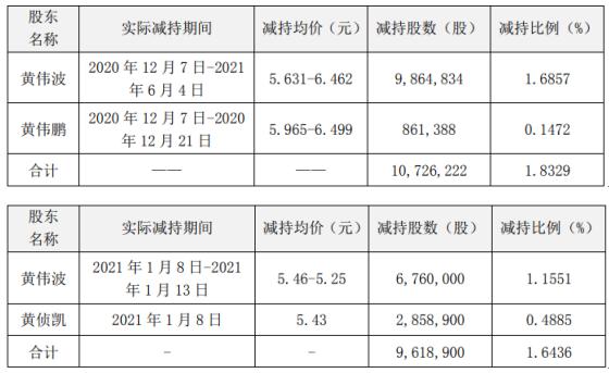 西陇科学3名股东合计减持2034.51万股 套现合计约1.22亿