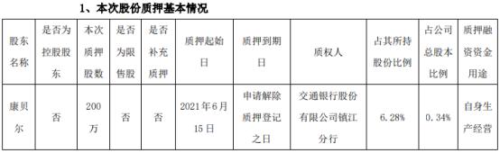康缘药业股东康贝尔质押200万股 用于自身生产经营