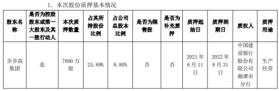 步步高控股股东步步高集团质押7600万股 用于生产经营