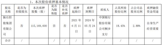 中国巨石股东振石集团质押1.15亿股 用于自身生产经营需要