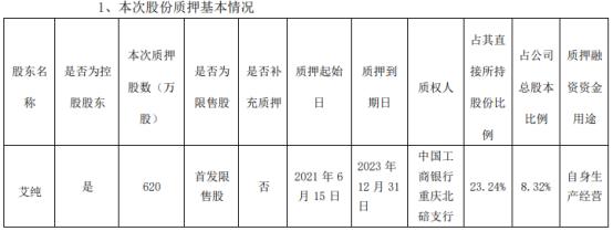 神驰机电控股股东艾纯质押620万股 用于自身生产经营