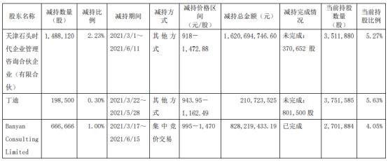 石头科技3名股东合计减持235.33万股 套现合计26.6亿