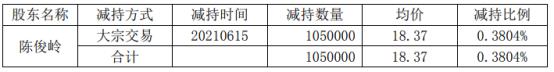 惠伦晶体股东陈俊岭减持105万股 套现1928.85万